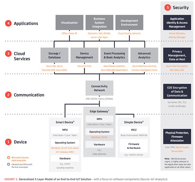 Anatomie einer Smart-Service-Lösung: Hardware, Software und IoT-Security