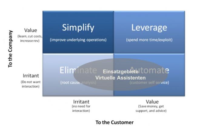 Virtuelle Assistenten: Was bringen die dienstbaren Geister für den Kundenservice?