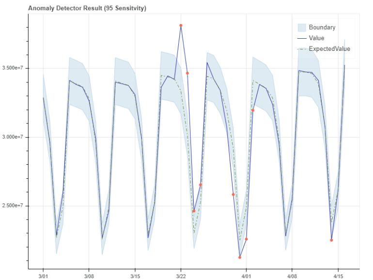 Azure Anomaly Detection