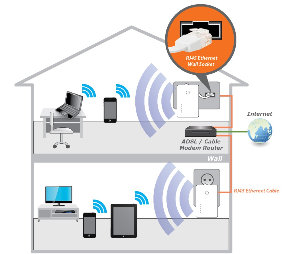medium resolution of home wi fi setup diagram wiring diagram schemes two routers one modem cable wiring diagram hub