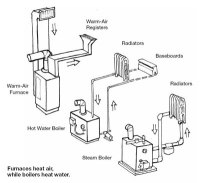 Types of Heating Systems | Smarter House