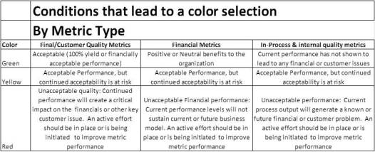 Red Yellow Green Rating Scale for Scorecards and Metric Type