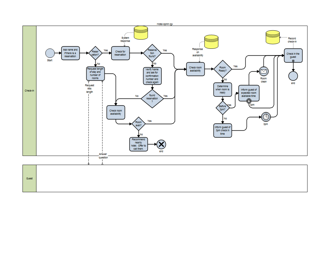 diagram example business process modeling notation compustar wiring bpmn relavance to lean six sigma