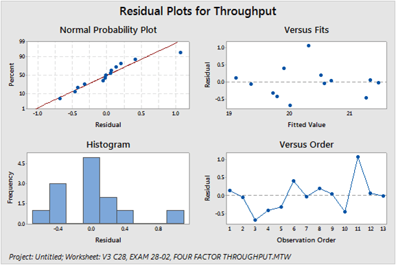 Plotting the Regression Residuals of a Predictor The