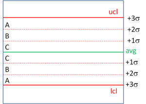Control Chart Zones out-of-control