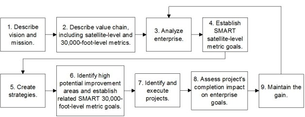 how to implement operational excellence IEE 9-step system
