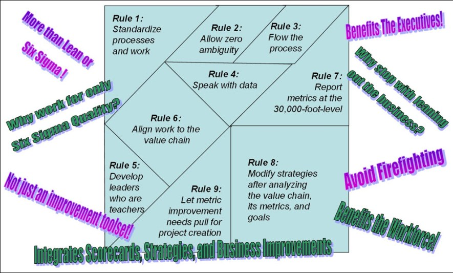 solving the business management system puzzle