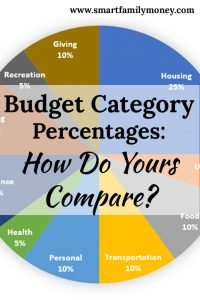 Budget Category Percentages: How Do Yours Compare? - Smart Family ...