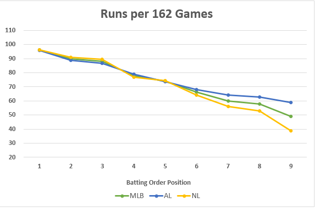 The Effect of Batting Order on R and RBI Production