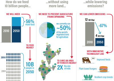 World Economic Forum meeting in Davos calls for 4th industrial revolution to save the food system. World Resource Institute reports on solutions including the need for more plant-based meat alternatives and resilient crops