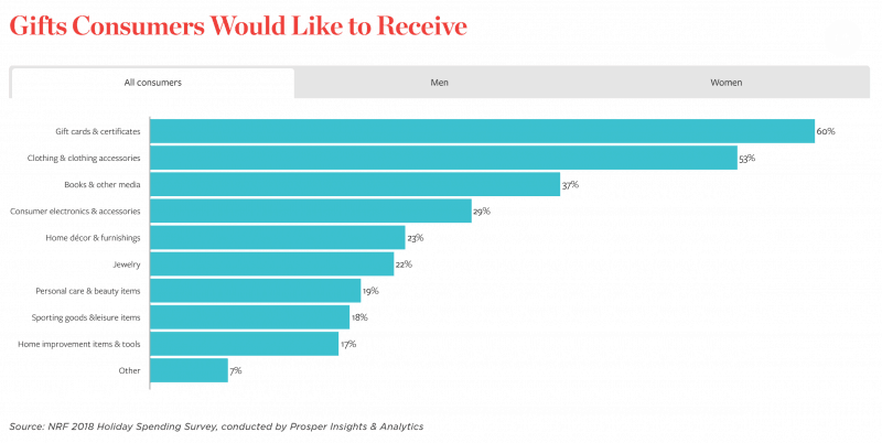graph of gifts consumers would like to receive in 2018
