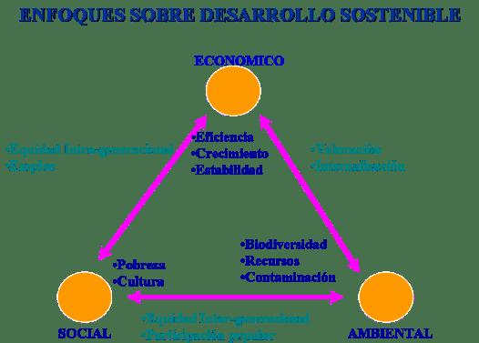 Ejes Social Económico y Ambiental y sus Componentes del Desarrollo Sostenible
