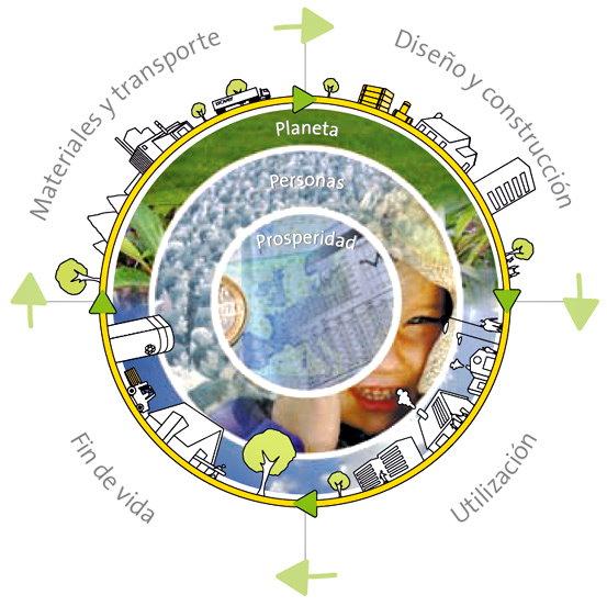 Objetivos Desarrollo Sostenible ONU 2
