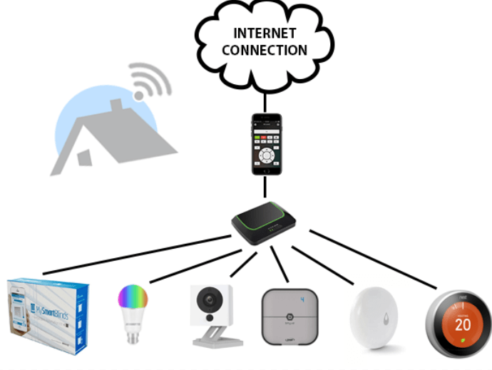 How a Smart Home Works
