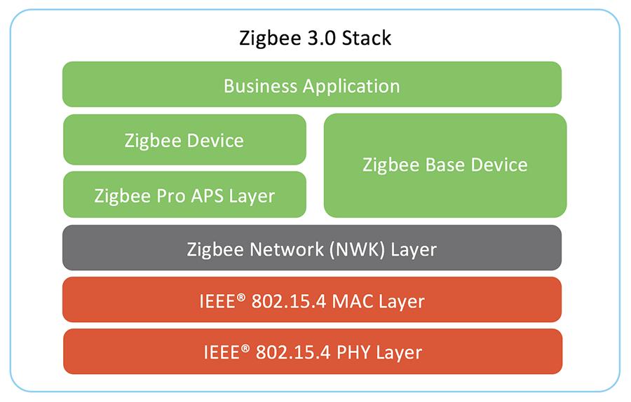 Zigbee 3.0 Stack