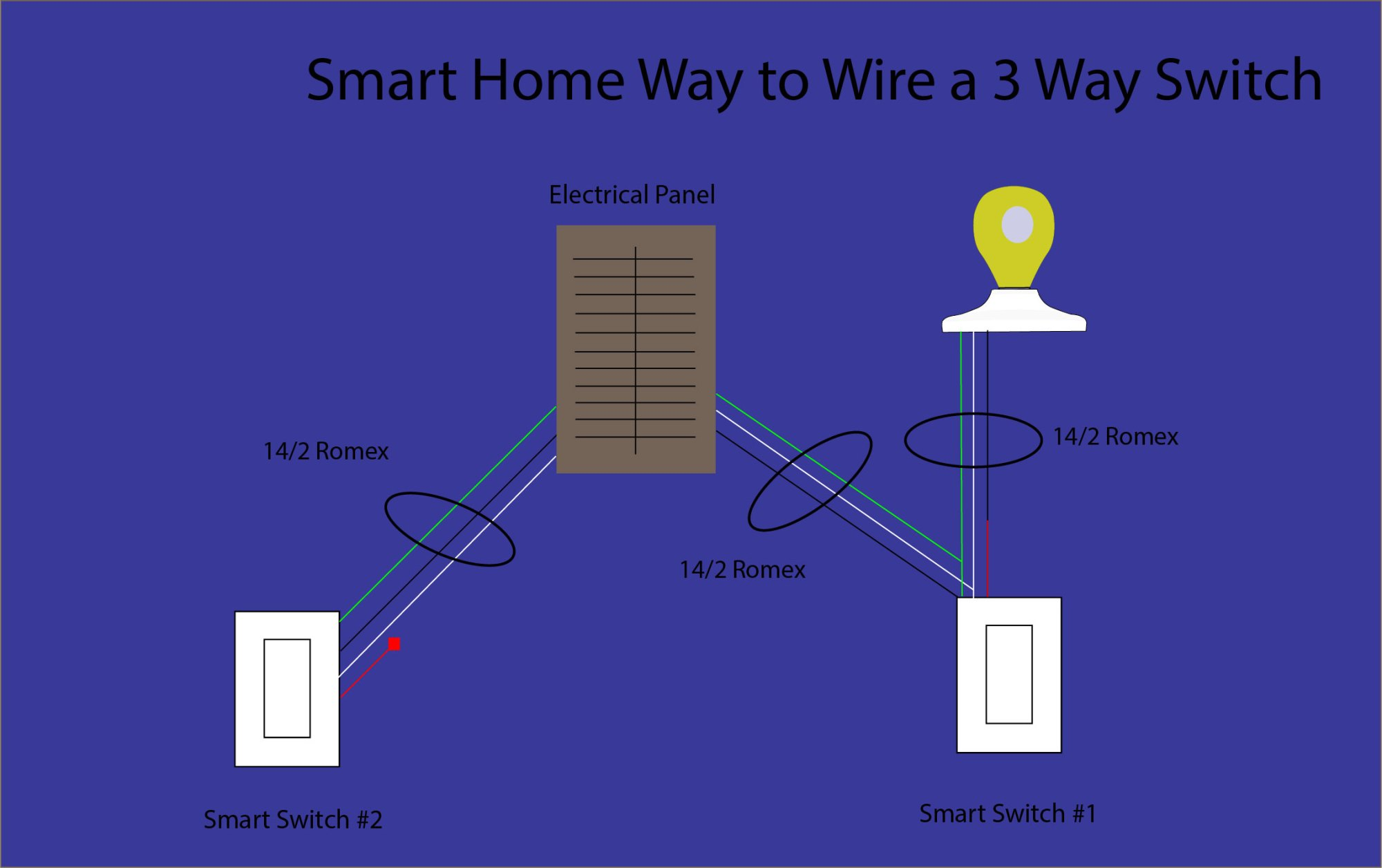 hight resolution of how to wire a 3 way switch smart home mastery mobile home electrical service diagram insteon