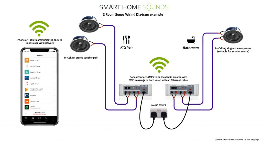 home surround sound systems wiring diagram for wall
