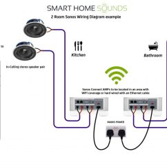 Housing Wiring Diagram Diagrams Ibanez Guitars How To Choose The Perfect Ceiling Speakers Use With Sonos Smart Speaker
