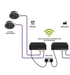 what s the correct way to wire my room or house for a sonos in ceiling speaker set up  [ 1800 x 1030 Pixel ]