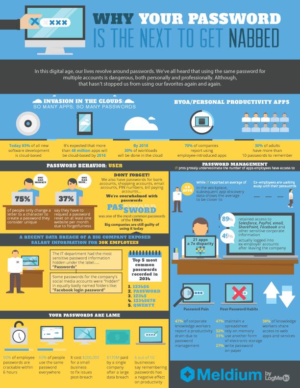 password protection infographic from meldium