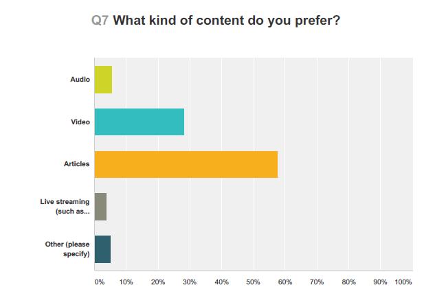 Portrait of a Smart Hustler - SH Survey Results