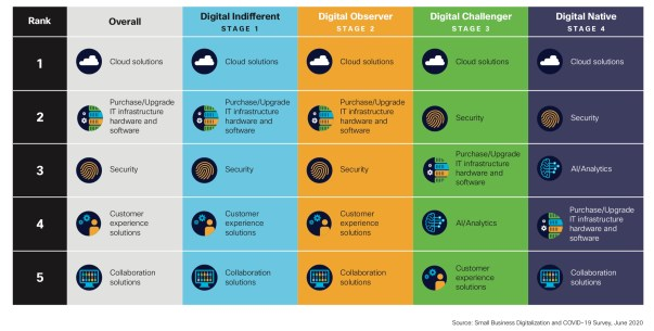 Small Business modernization Areas of focus