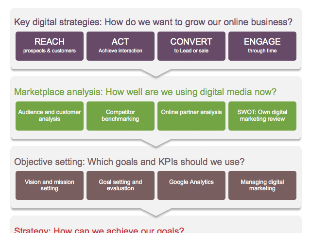 Uncover audience insights, content strategie. Digital Marketing Strategy Template Free Planning Tool Smart Insights