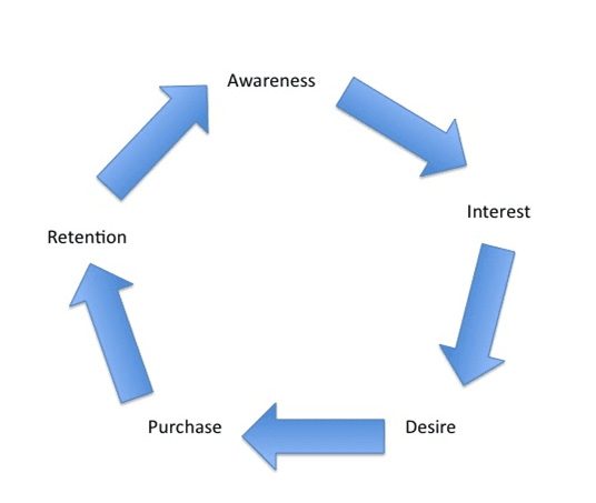 purchasing cycle diagram hei wiring using the aidar funnel model smart insights new purchase