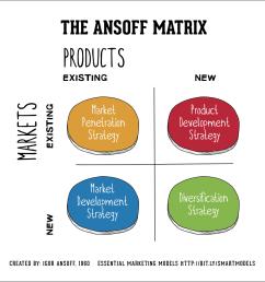 the ansoff model [ 1024 x 1018 Pixel ]