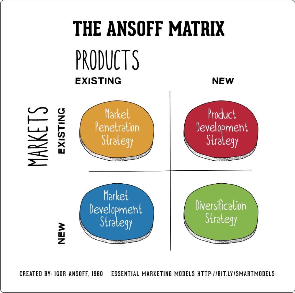 medium resolution of the ansoff model