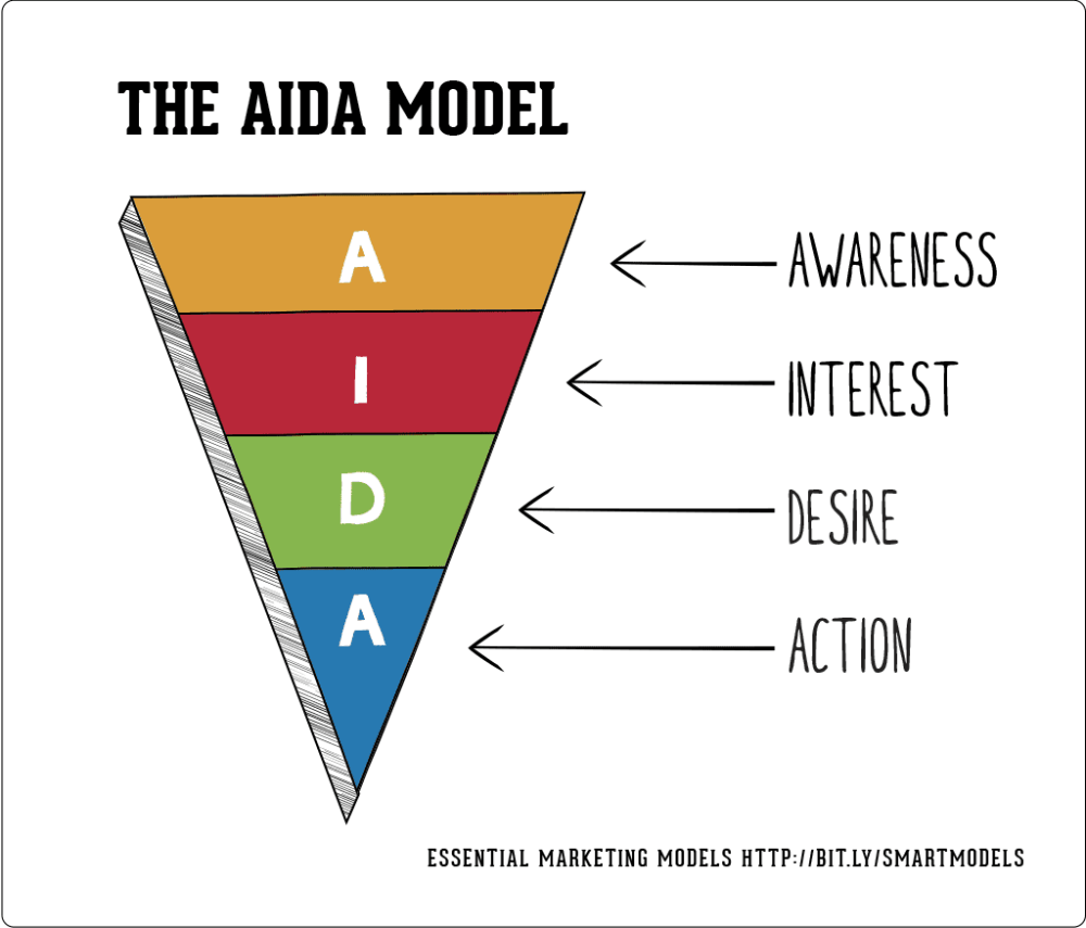medium resolution of the aida model