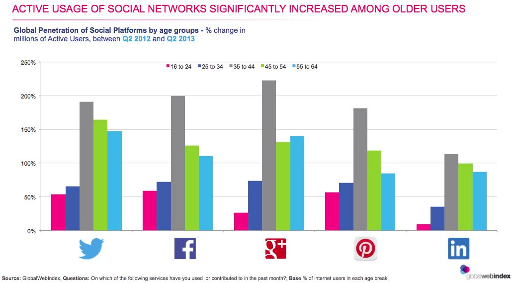 2014-social-media-stats