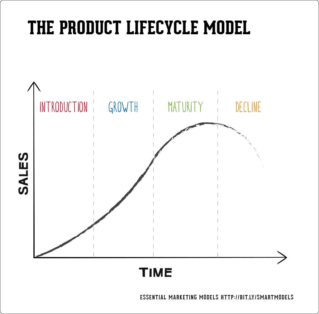 How To Use The Product Life Cycle Model
