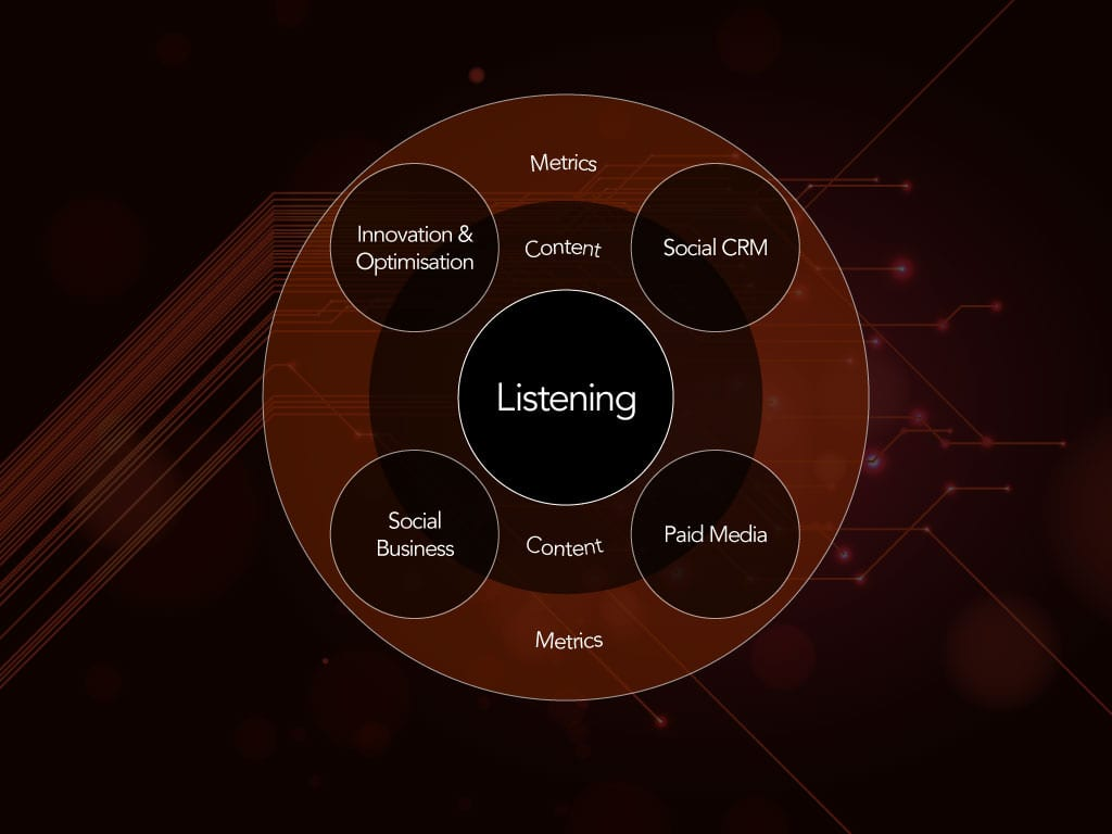 What Is Social Media Listening