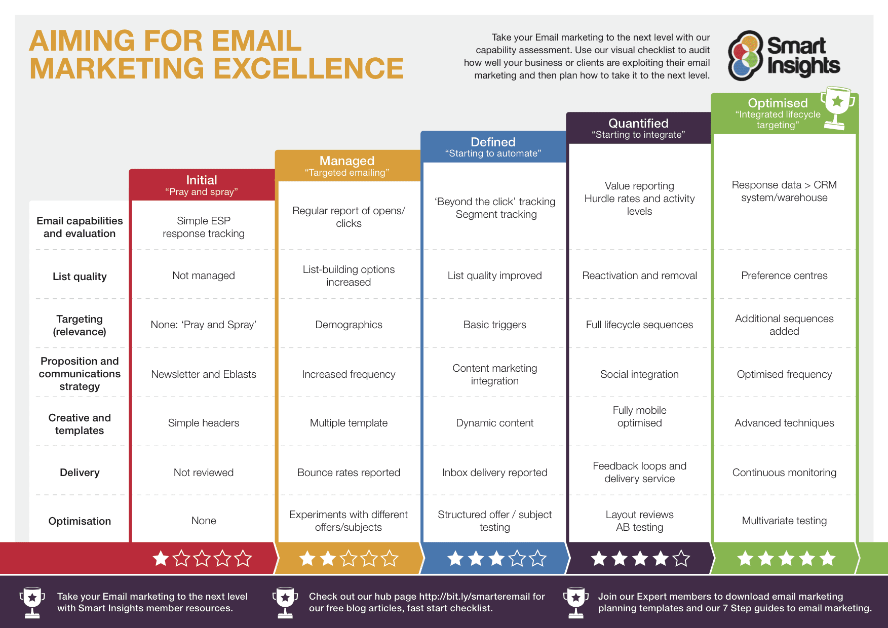Email Marketing Strategy Review Smart Insights