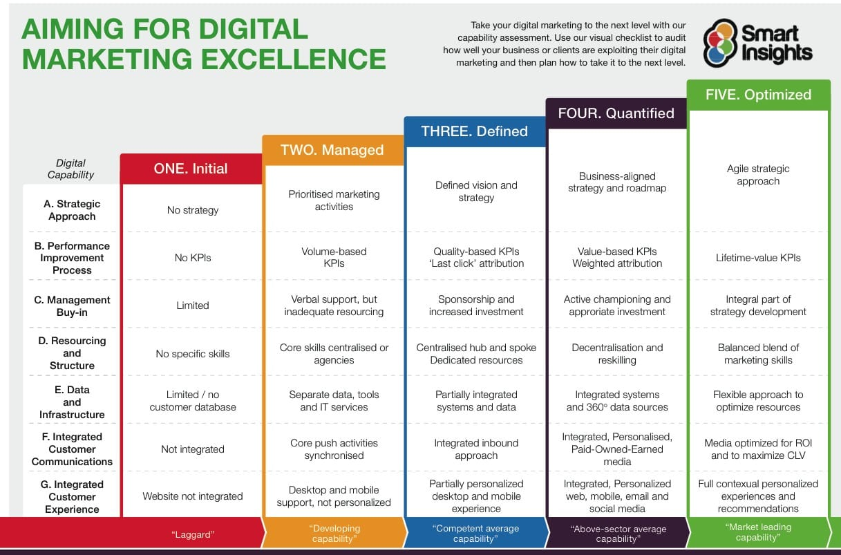 Reviewing And Improving Your Digital Capabilities