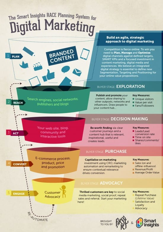 Race Digital Strategy Funnel infographic