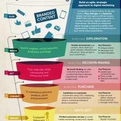 Strategic Planning Framework Diagram Asp Net Mvc Architecture Digital Strategy