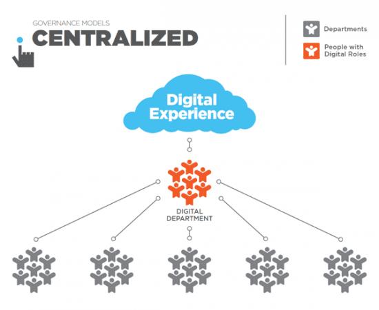 Governance_Models_Centralized