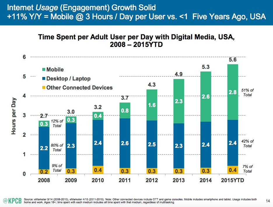 Internet Usage - Engagement