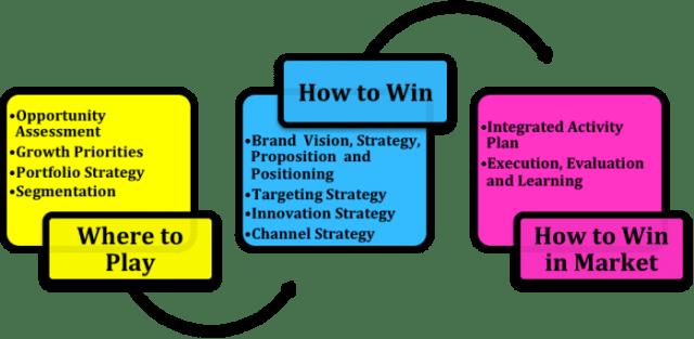 The Marketing Way - Brand development model