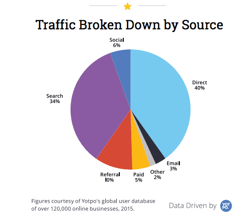 ecommerce traffic by source