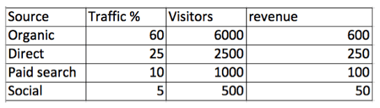 example chart dark social