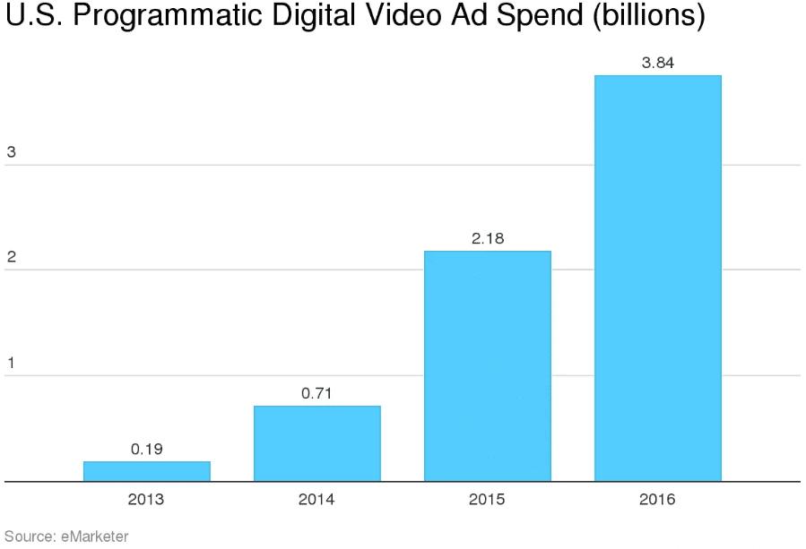 us-programmatic-digital-video-ad-spend