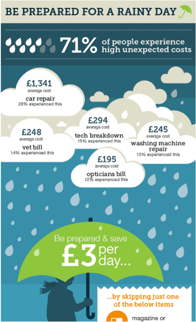 Finance advice savings content