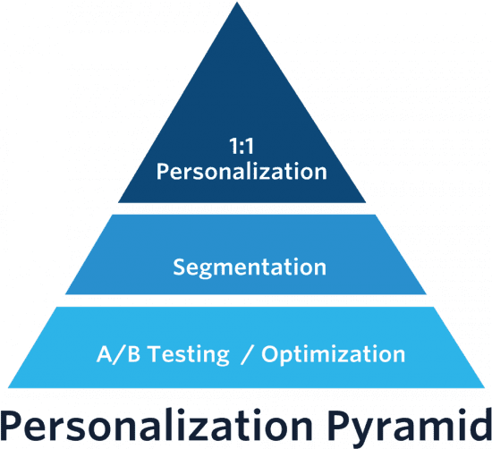 the experience personalization pyramid