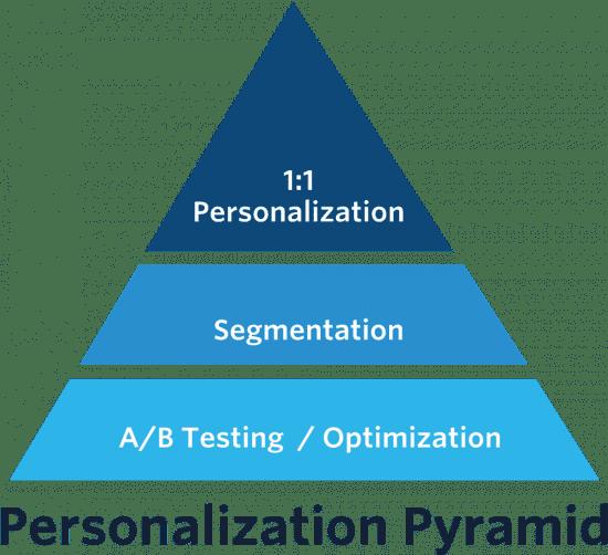 the Personalization Pyramid