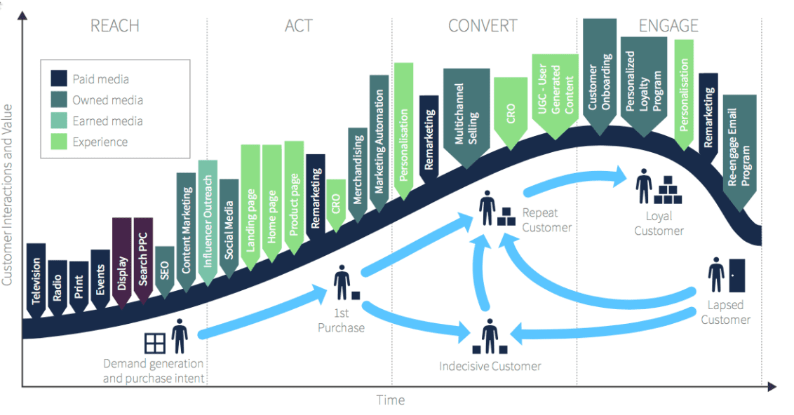 What is Digital Marketing A visual summary  Smart Insights
