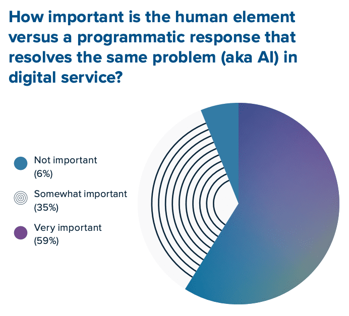 How important is the human element versus a programmatic response that resolves the same problem?