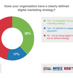 does your organization have a clearly defined digital marketing strategy  [ 1036 x 790 Pixel ]